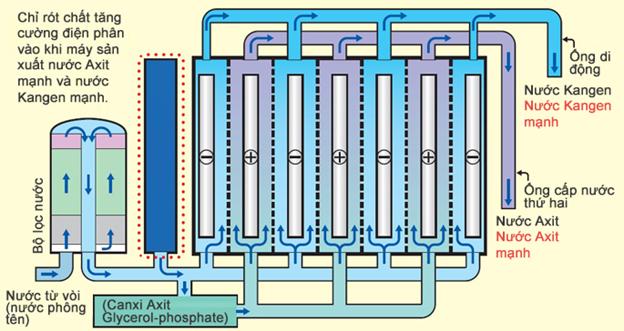 Công nghệ điện phân trong máy lọc nước Kangen - Kangen Việt Nam