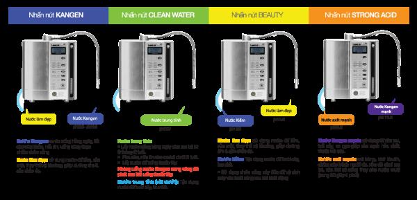 Hướng dẫn sử dụng Máy lọc nước Kangen SD501 Platinum