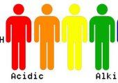 Axit dư thừa trong cơ thể là gì? Có sao không ?