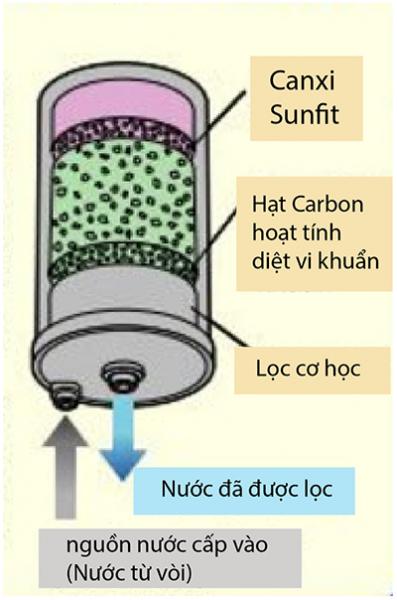 Bên trong công nghệ máy lọc nước ion kiềm kangen